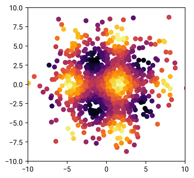 Peter Melchior | Research | Data Science in Astronomy: pyTorch